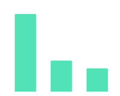 2020年3月中国教育行业融资地域分布