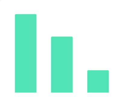 2020年3月中国教育行业融资轮次分布