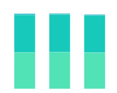 2018-2019年中国不同级别城市中智能电视的销量渗透率情况