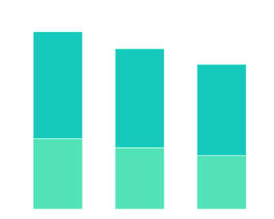 2020年1-4月珠海市城市恢复进度百分比