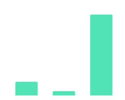 2020年3、4月份珠海城市活力指数