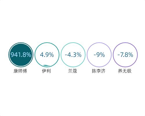 2019年前三季度中国全媒体部分品牌刊例花费同比增幅情况