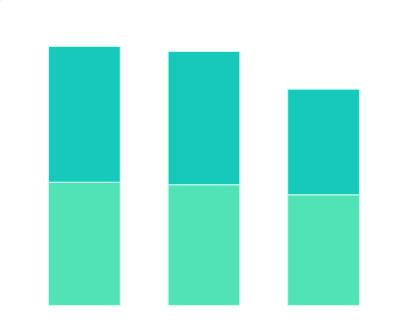2017-2018年中国广告主选择OTT投放的原因分布情况