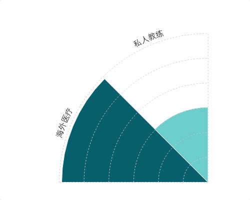 2014-2019年中国消费升级背景下健康生活新企业情况