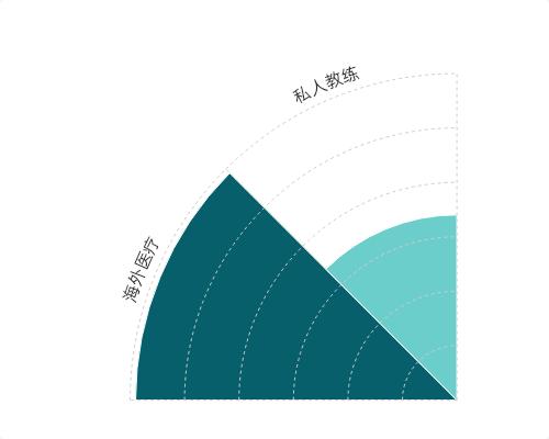 2014-2019年中国消费升级背景下健康生活相关企业融资事件情况