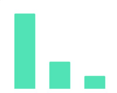2014-2019年中国新经济消费升级相关服饰企业类型分布情况