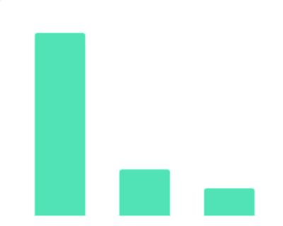 2019年中国AI+教育细分领域累计融资的情况