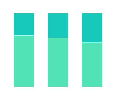 2019年中国票房Top10电影观众性别分布