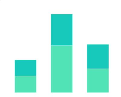截至2020年5月中国吃货人群年龄分布情况