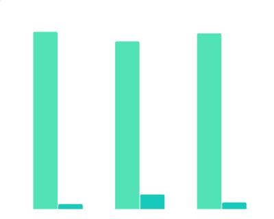 2007年-2019年美国1300余部顶级电影的导演性别分布