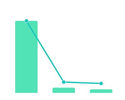 2020年小米对外投资领域分布