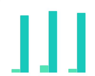 2001年-2020年中国和美国世界500强上榜企业数量