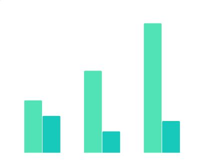 2016-2020财年阿里巴巴集团营收和净利润