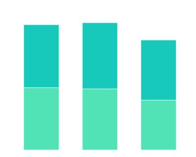 2021年中国青年中感到压力,疲劳,孤独的占比