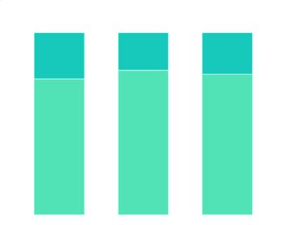 2021年北上广深不同收入女性对工作和爱情的优先选择分布情况