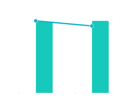 2019-2020年中国A股董事长平均薪酬对比