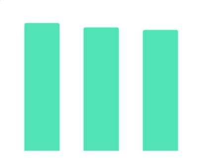 2020年中国收入最高的大学专业
