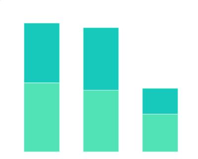 2020年中国消费者的购买计划