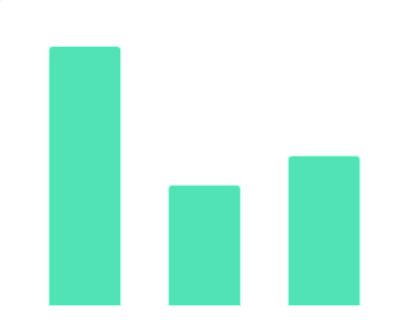 2021年中国90、95后员工有关工作感受的高频词