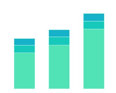 2016年6月-2021年6月苹果销售额按产品分类