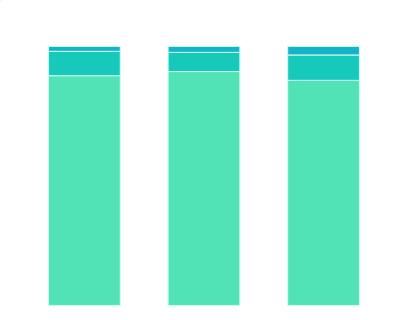 2020年中国青少年各年龄段的抑郁检出率